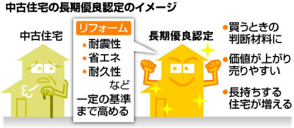 定額制リノベーション「Laku☆Reno」880